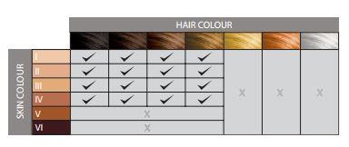 Hauttypen & Haarfarben IPL