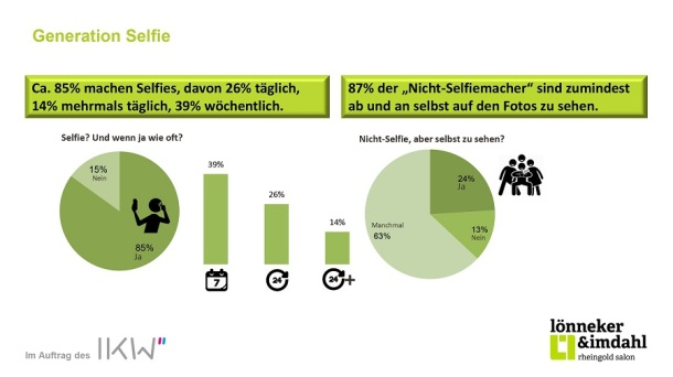 Selfies ungeschminkt – Leben für die Likes Generation Selfie