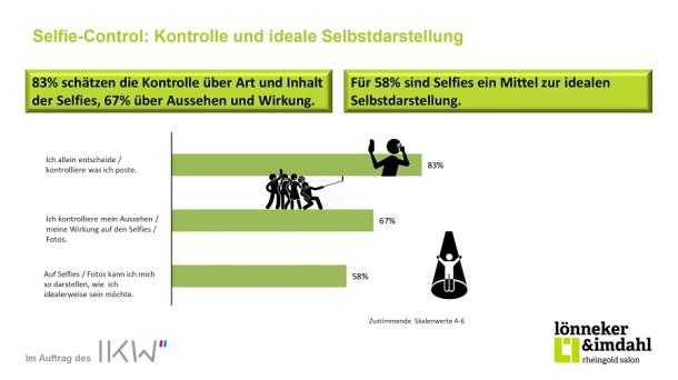 Selfies ungeschminkt – Leben für die Likes Selfie Control Kontrolle und ideale Selbstdarstellung