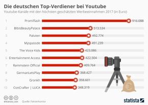 Die deutschen Top-Verdiener beiYoutube