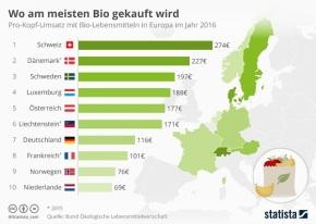 Wo am meisten Bio gekauftwird